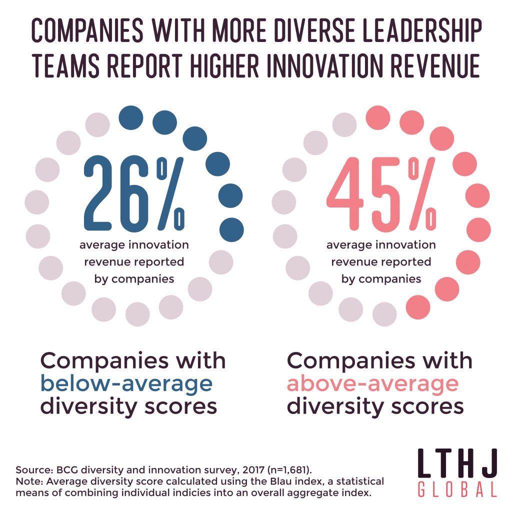 LTHJ Diverse Leadership Infographic
